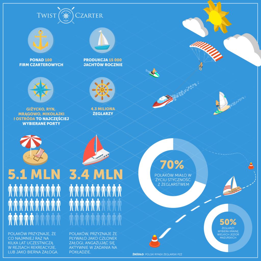 Zapraszamy do zapoznania z z garścią statystyk dotyczących popularności żeglarstwa w Polsce. Najważniejsze informacje zebraliśmy na poniższej infografice. Wynika z niej, że ponad 5 mln polaków brało kiedyś udział w rejsie, z czego 3,4 mln uczestniczyło aktywnie. Większość z nich szuka w pływaniu relaksu (56%), a 41% szuka kontaktu z przyrodą. Więcej na poniższej infografice.
